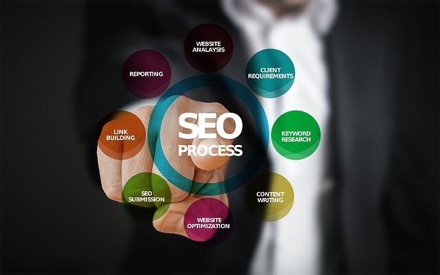 optimalizace pro vyhledávače proces 3